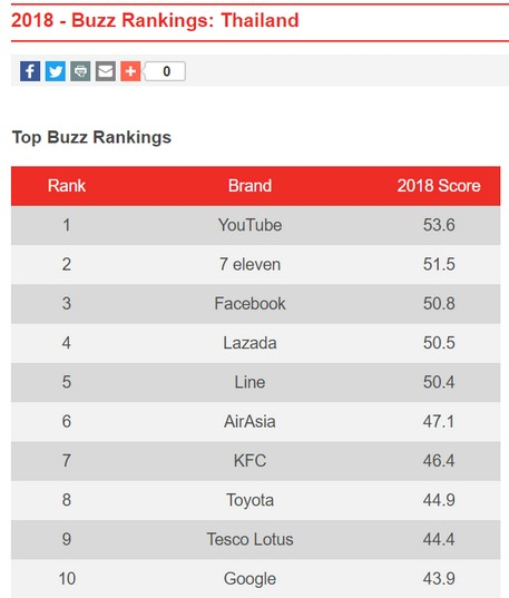Top Buzz Ranking TH